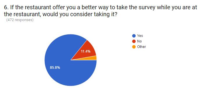 Better way to conduct surveys